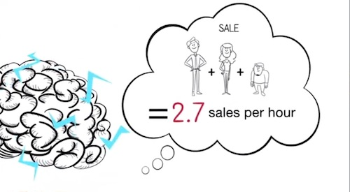 Sales per hour on the phone