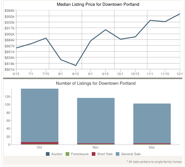State of the Market: Quick snapshot of Downtown Portland Residential Real Estate (Source:   )